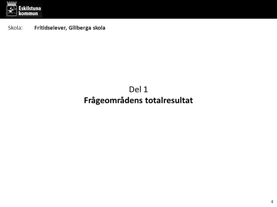 Del 1 Frågeområdens totalresultat 4 Skola:Fritidselever, Gillberga skola