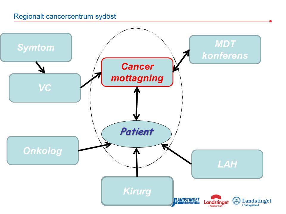 Symtom Cancer mottagning MDT konferens VC Kirurg Onkolog LAH Patient