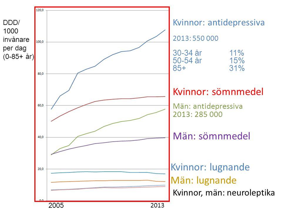 Män: antidepressiva 2013: 285 000 Kvinnor: sömnmedel Kvinnor: antidepressiva 2013: 550 000 30-34 år11% 50-54 år 15% 85+ 31% Män: sömnmedel Kvinnor, män: neuroleptika Kvinnor: lugnande Män: lugnande 2005 2013 DDD/ 1000 invånare per dag (0-85+ år)