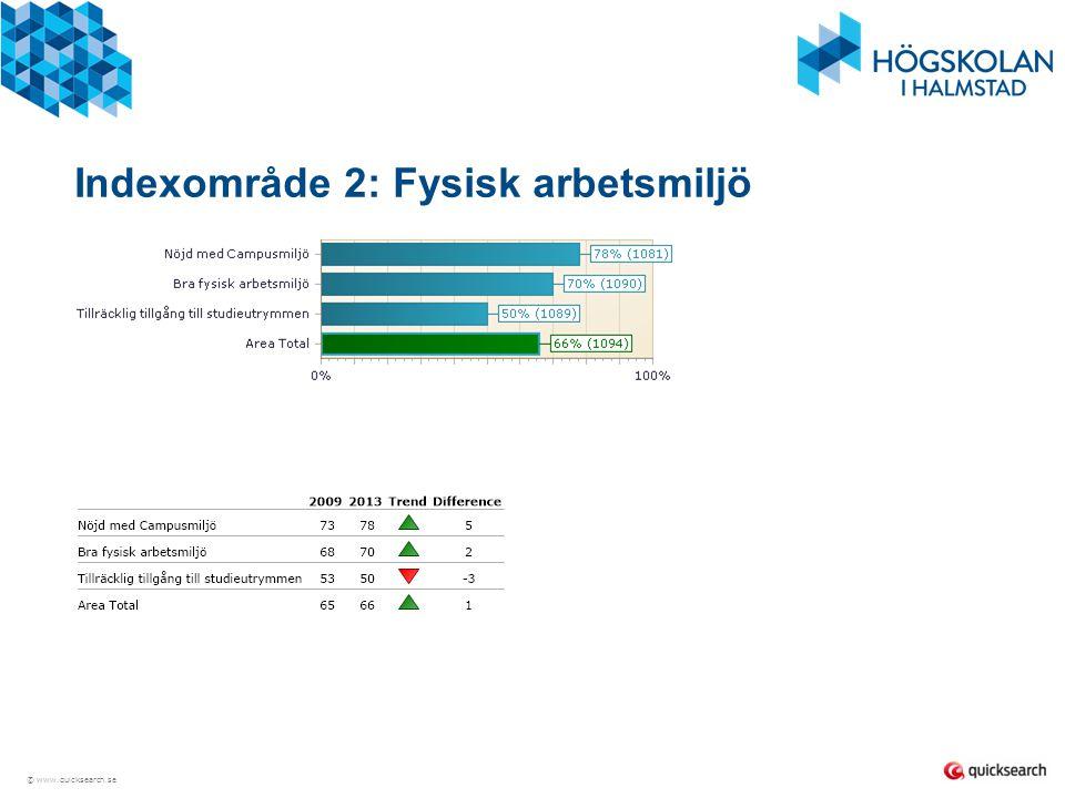 © www.quicksearch.se Fysisk arbetsmiljö KOMMENTAR: Städning har markant förbättrats från 34% 2009 till 14% 2013.
