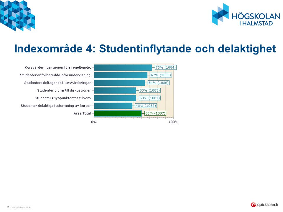 © www.quicksearch.se Indexområde 4: Studentinflytande och delaktighet