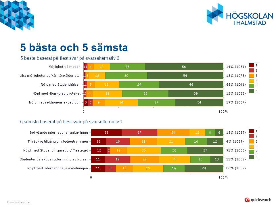 © www.quicksearch.se Bilaga – Nöjdhet med StudentBarometern