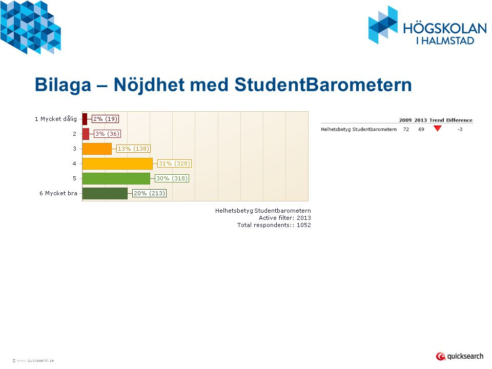 © www.quicksearch.se Bilaga – Nöjdhet med StudentBarometern