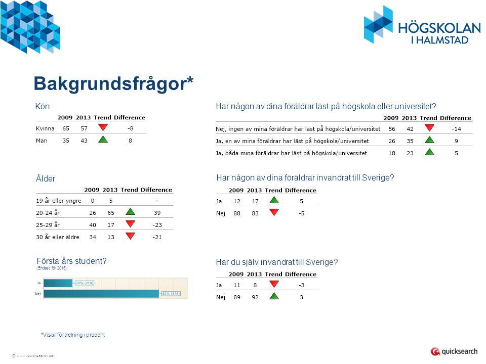 © www.quicksearch.se Nöjd Student Index Trend 2009 & 2013 20092013 Nöjd Student Index - NSI67%66%