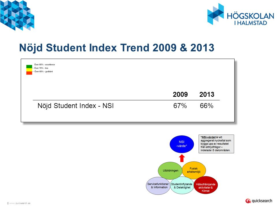 © www.quicksearch.se Nöjd Student Index Trend 2009 & 2013 20092013 Nöjd Student Index - NSI67%66%