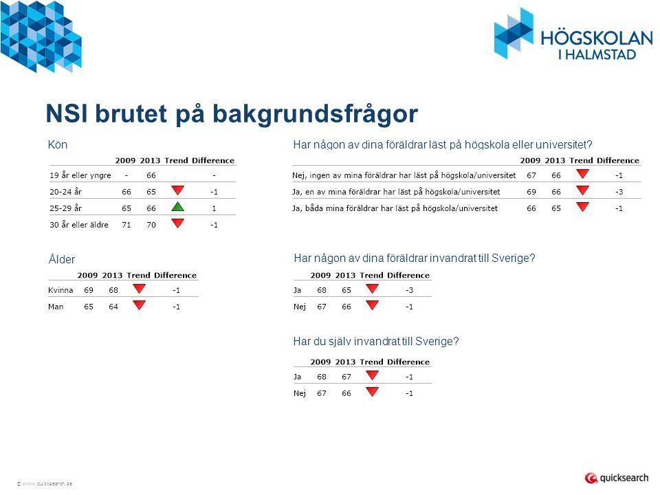 © www.quicksearch.se Indexområde 1: Utbildningen - 2013