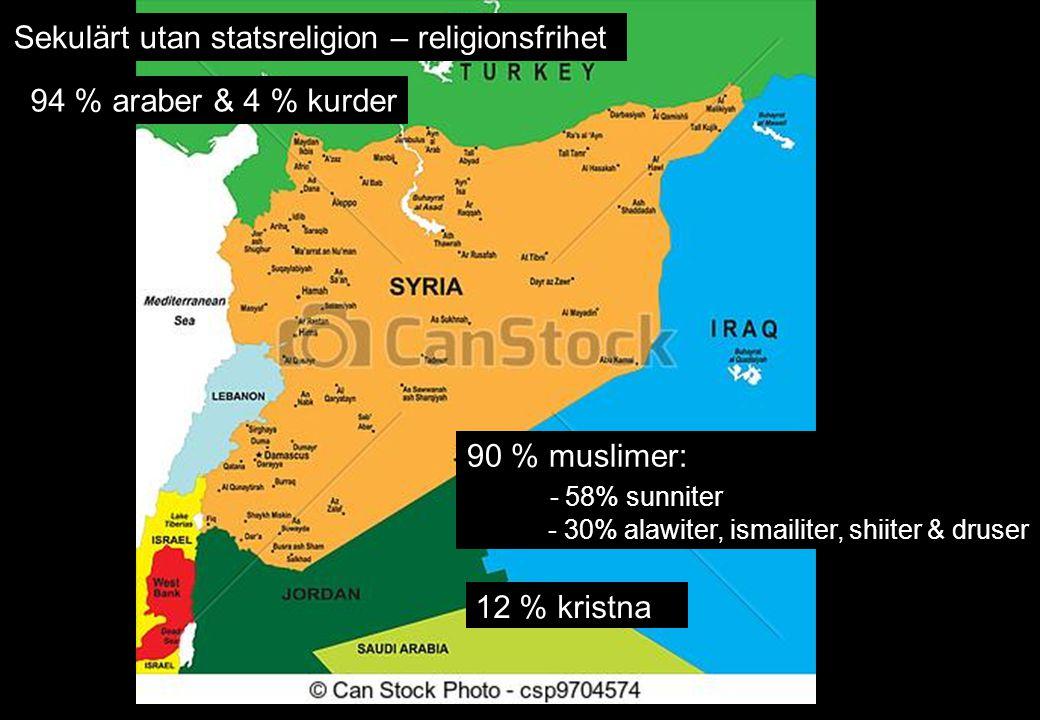 Sekulärt utan statsreligion – religionsfrihet 94 % araber & 4 % kurder 90 % muslimer: - 58% sunniter - 30% alawiter, ismailiter, shiiter & druser 12 % kristna