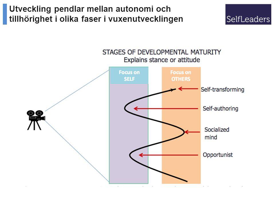 Utveckling pendlar mellan autonomi och tillhörighet i olika faser i vuxenutvecklingen