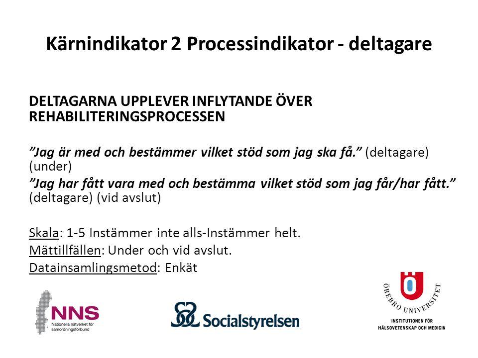 Kärnindikator 2 Processindikator - deltagare DELTAGARNA UPPLEVER INFLYTANDE ÖVER REHABILITERINGSPROCESSEN Jag är med och bestämmer vilket stöd som jag ska få. (deltagare) (under) Jag har fått vara med och bestämma vilket stöd som jag får/har fått. (deltagare) (vid avslut) Skala: 1-5 Instämmer inte alls-Instämmer helt.