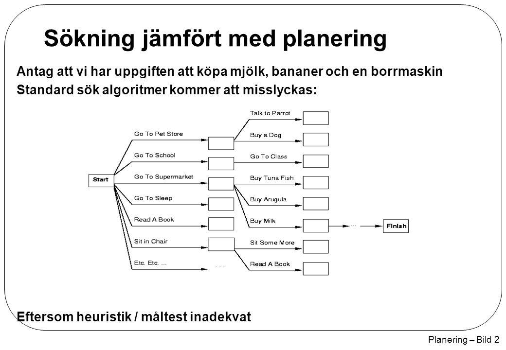Planering – Bild 2 Sökning jämfört med planering Antag att vi har uppgiften att köpa mjölk, bananer och en borrmaskin Standard sök algoritmer kommer a