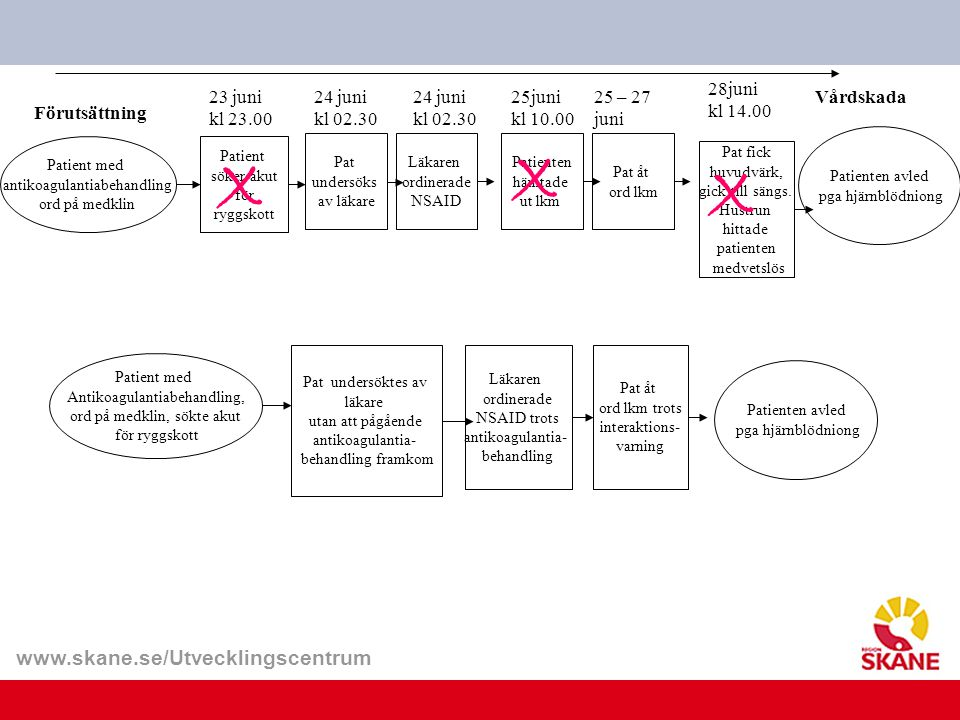 www.skane.se/Utvecklingscentrum Förutsättning Patient med antikoagulantiabehandling ord på medklin 24 juni kl 02.30 Läkaren ordinerade NSAID Pat under