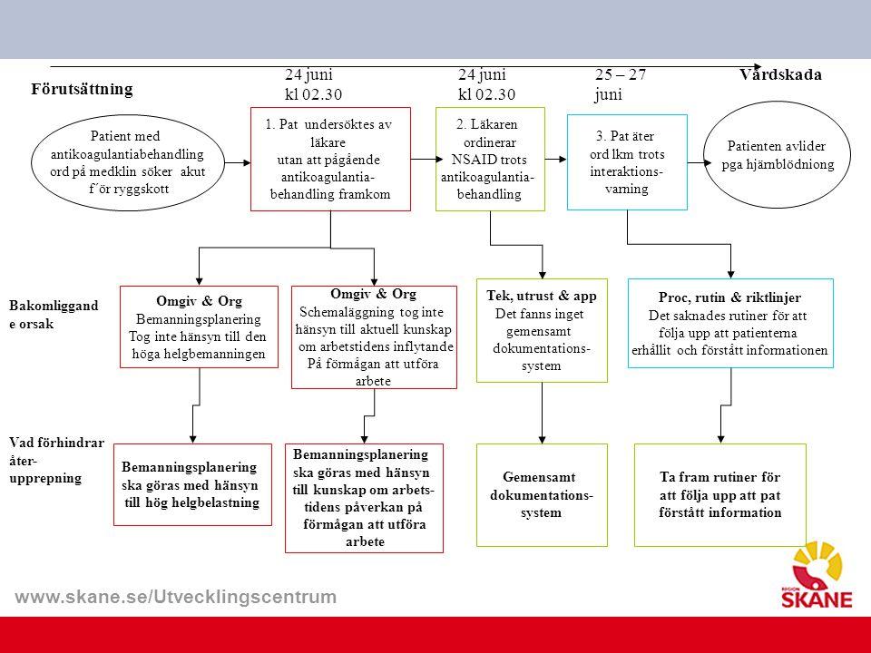 www.skane.se/Utvecklingscentrum Förutsättning 2. Läkaren ordinerar NSAID trots antikoagulantia- behandling 24 juni kl 02.30 25 – 27 juni Vårdskada Pat