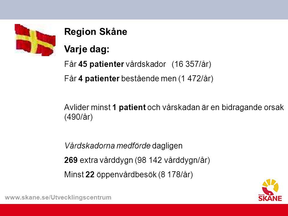 Region Skåne Varje dag: Får 45 patienter vårdskador (16 357/år) Får 4 patienter bestående men (1 472/år) Avlider minst 1 patient och vårskadan är en bidragande orsak (490/år) Vårdskadorna medförde dagligen 269 extra vårddygn (98 142 vårddygn/år) Minst 22 öppenvårdbesök (8 178/år)