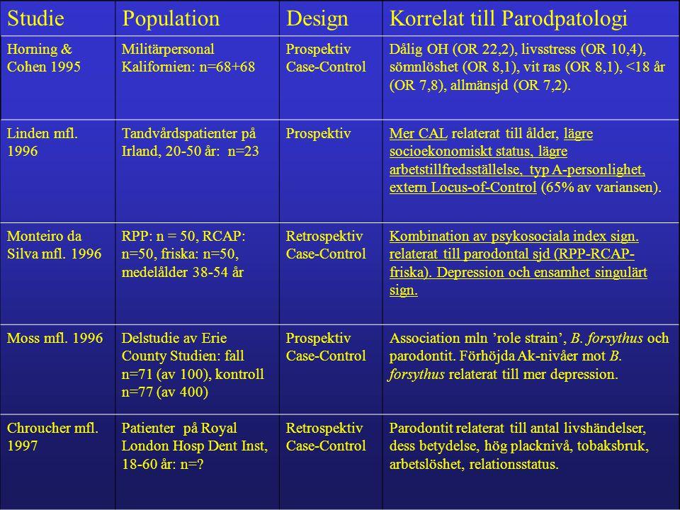 StudiePopulationDesignKorrelat till Parodpatologi Horning & Cohen 1995 Militärpersonal Kalifornien: n=68+68 Prospektiv Case-Control Dålig OH (OR 22,2), livsstress (OR 10,4), sömnlöshet (OR 8,1), vit ras (OR 8,1), <18 år (OR 7,8), allmänsjd (OR 7,2).