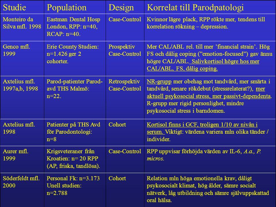 StudiePopulationDesignKorrelat till Parodpatologi Monteiro da Silva mfl.