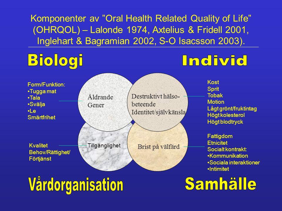 Åldrande Gener Destruktivt hälso- beteende Identitet/självkänsla Brist på välfärd Kost Sprit Tobak Motion Lågt grönt/fruktintag Högt kolesterol Högt blodtryck Komponenter av Oral Health Related Quality of Life (OHRQOL) – Lalonde 1974, Axtelius & Fridell 2001, Inglehart & Bagramian 2002, S-O Isacsson 2003).