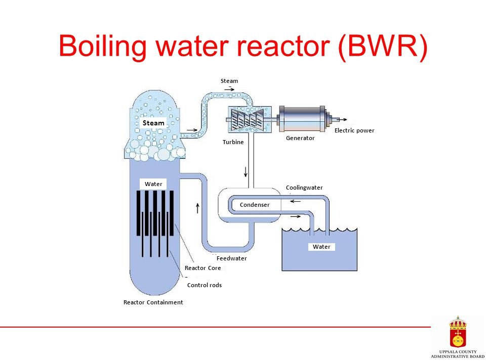 Boiling water reactor (BWR) Water Coolingwater Condenser Reactor Containment Steam Turbine Water Generator Electric power Control rods Reactor Core Fe