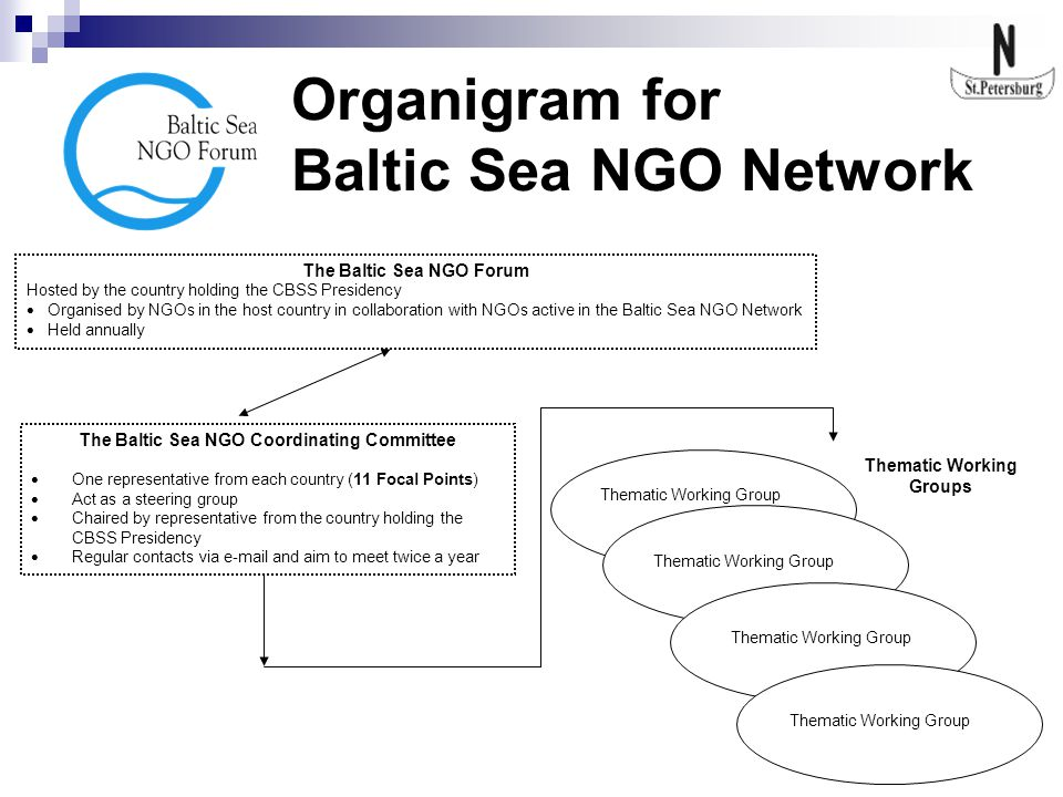 Organigram for Baltic Sea NGO Network The Baltic Sea NGO Forum Hosted by the country holding the CBSS Presidency  Organised by NGOs in the host count