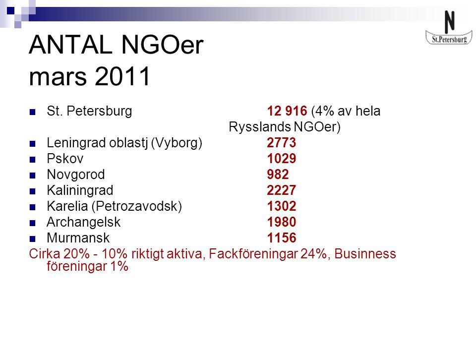 Om Föreningen Från 1996 Rysk NGO med status av Interregional organisation som omfattar NWR Huvud målsättning av verksamhet: Utveckling och stöd för internationella samarbetet mellan NGOer i Östersjöregionen