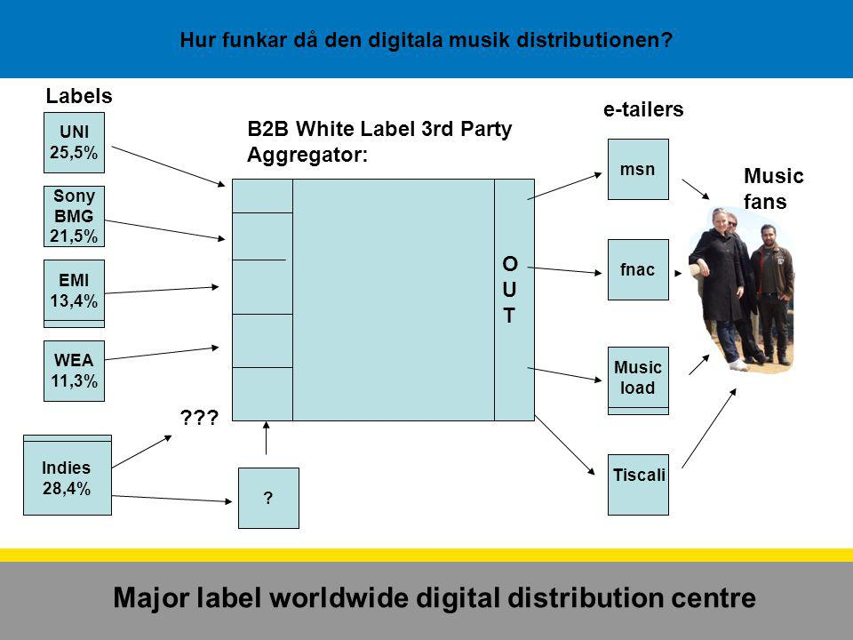 Hur funkar då den digitala musik distributionen? UNI 25,5% B2B White Label 3rd Party Aggregator: Labels e-tailers ??? EMI 13,4% WEA 11,3% Indies 28,4%