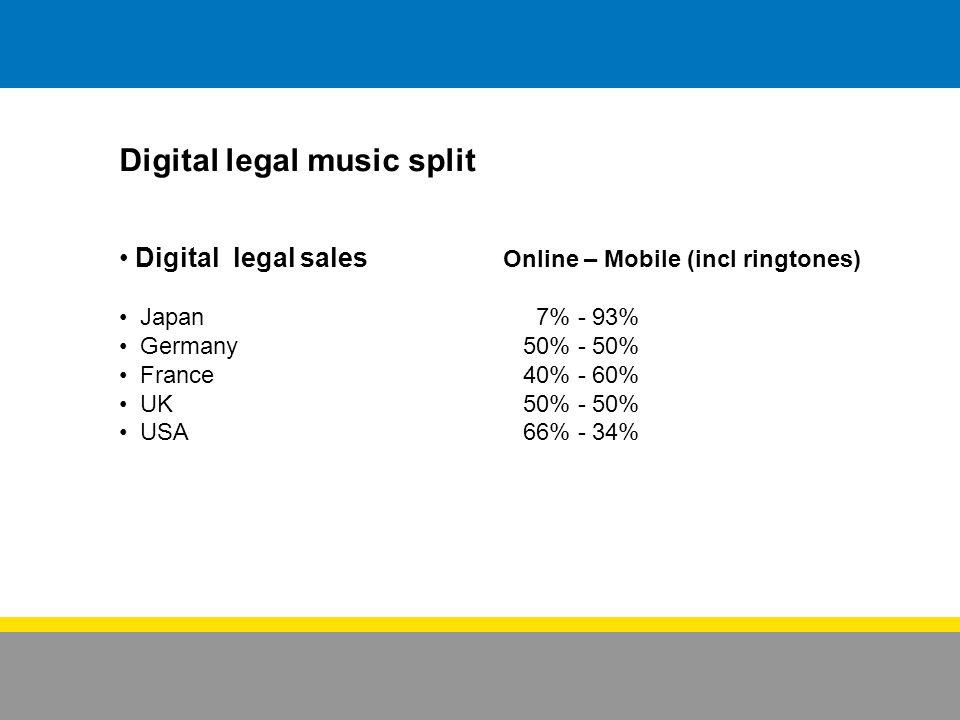 Digital legal music split Digital legal sales Online – Mobile (incl ringtones) Japan 7% - 93% Germany 50% - 50% France 40% - 60% UK 50% - 50% USA 66%