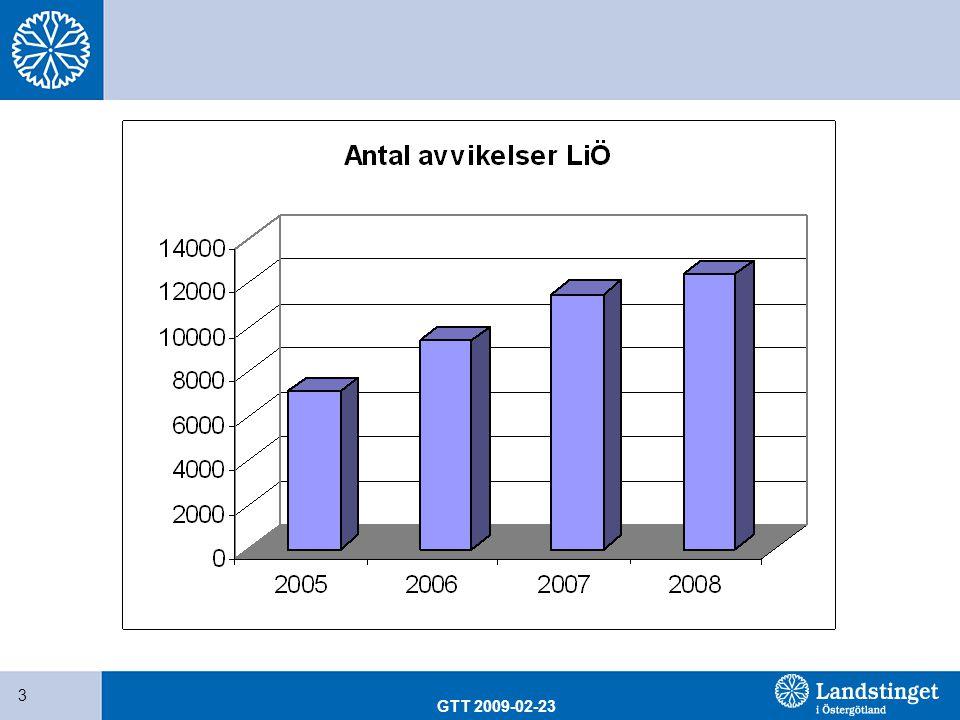 GTT 2009-02-23 44 Intensivvårdskliniken 41 patientskador/1000 IVA-vårddygn (döda) 32 patientskador/1000 IVA-vårddygn (slumpmässiga) 17 av 100 patienter som vårdas på IVA drabbas av patientskada hälften undvikbara skador