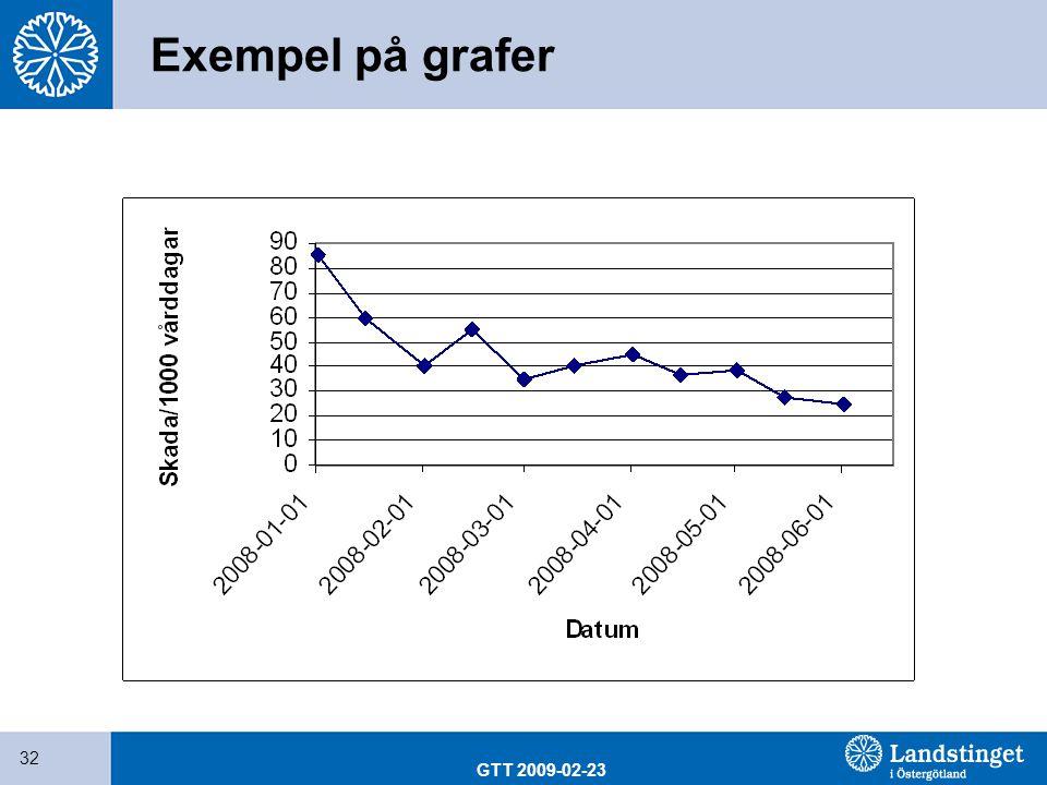 GTT 2009-02-23 32 Exempel på grafer