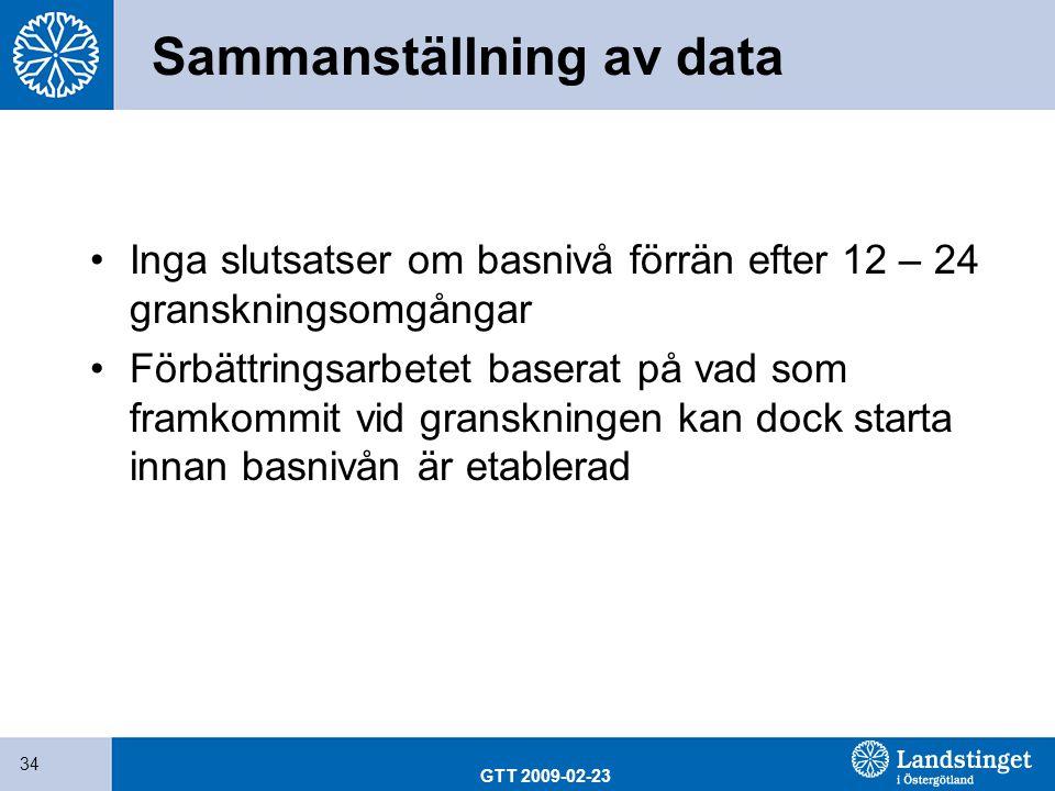 GTT 2009-02-23 34 Sammanställning av data Inga slutsatser om basnivå förrän efter 12 – 24 granskningsomgångar Förbättringsarbetet baserat på vad som f