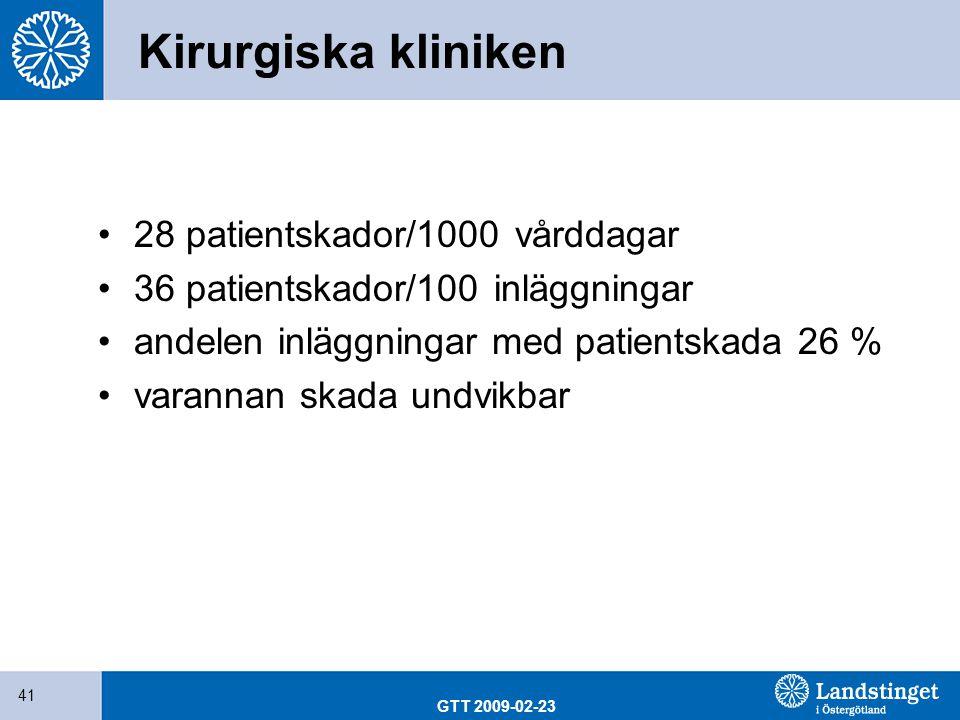 GTT 2009-02-23 41 Kirurgiska kliniken 28 patientskador/1000 vårddagar 36 patientskador/100 inläggningar andelen inläggningar med patientskada 26 % var