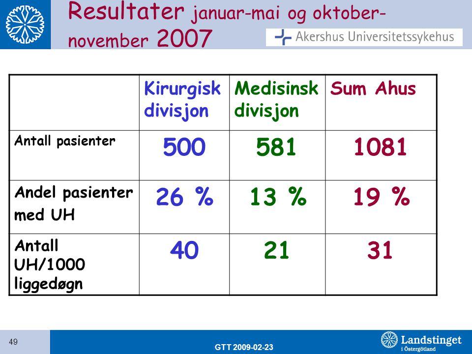 GTT 2009-02-23 49 Resultater januar-mai og oktober- november 2007 Kirurgisk divisjon Medisinsk divisjon Sum Ahus Antall pasienter 5005811081 Andel pas