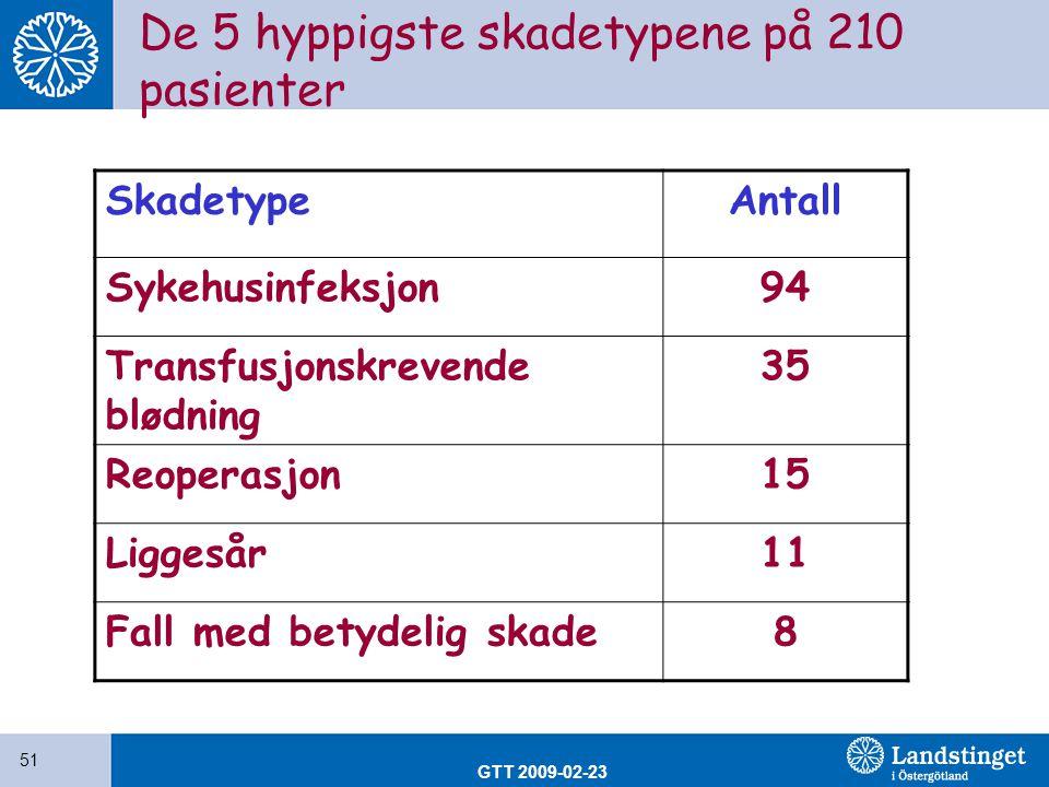 GTT 2009-02-23 51 De 5 hyppigste skadetypene på 210 pasienter SkadetypeAntall Sykehusinfeksjon94 Transfusjonskrevende blødning 35 Reoperasjon15 Ligges