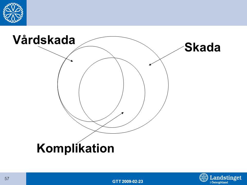 GTT 2009-02-23 57 Skada Vårdskada Komplikation
