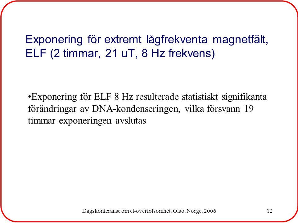 Dagskonferanse om el-overfølsomhet, Olso, Norge, 200612 Exponering för ELF 8 Hz resulterade statistiskt signifikanta förändringar av DNA-kondenseringen, vilka försvann 19 timmar exponeringen avslutas Exponering för extremt lågfrekventa magnetfält, ELF (2 timmar, 21 uT, 8 Hz frekvens)