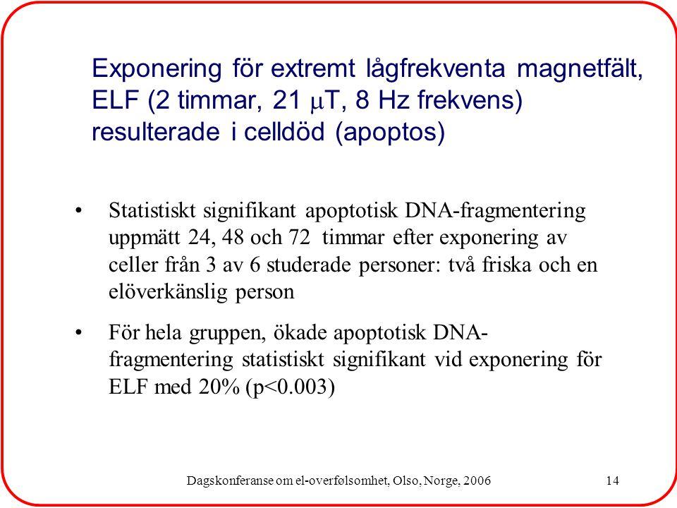 Dagskonferanse om el-overfølsomhet, Olso, Norge, 200614 Statistiskt signifikant apoptotisk DNA-fragmentering uppmätt 24, 48 och 72 timmar efter exponering av celler från 3 av 6 studerade personer: två friska och en elöverkänslig person För hela gruppen, ökade apoptotisk DNA- fragmentering statistiskt signifikant vid exponering för ELF med 20% (p<0.003) Exponering för extremt lågfrekventa magnetfält, ELF (2 timmar, 21  T, 8 Hz frekvens) resulterade i celldöd (apoptos)