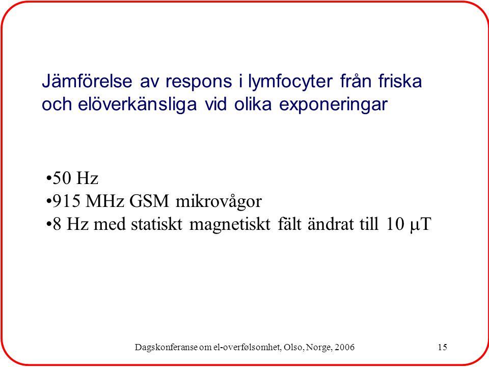 Dagskonferanse om el-overfølsomhet, Olso, Norge, 200615 50 Hz 915 MHz GSM mikrovågor 8 Hz med statiskt magnetiskt fält ändrat till 10  T Jämförelse av respons i lymfocyter från friska och elöverkänsliga vid olika exponeringar