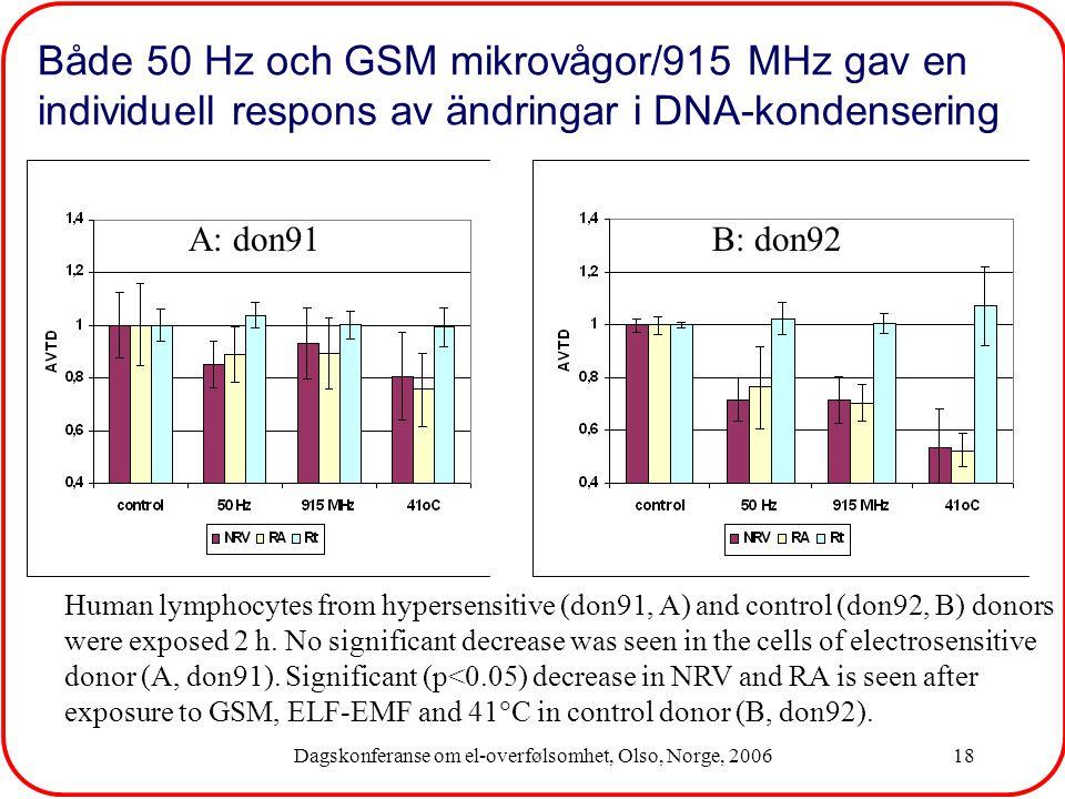 Dagskonferanse om el-overfølsomhet, Olso, Norge, 200618 Både 50 Hz och GSM mikrovågor/915 MHz gav en individuell respons av ändringar i DNA-kondensering B: don92A: don91 Human lymphocytes from hypersensitive (don91, A) and control (don92, B) donors were exposed 2 h.