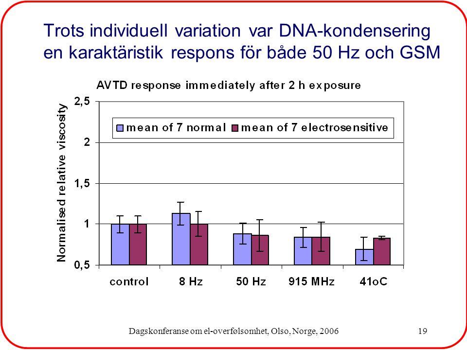 Dagskonferanse om el-overfølsomhet, Olso, Norge, 200619 Trots individuell variation var DNA-kondensering en karaktäristik respons för både 50 Hz och GSM