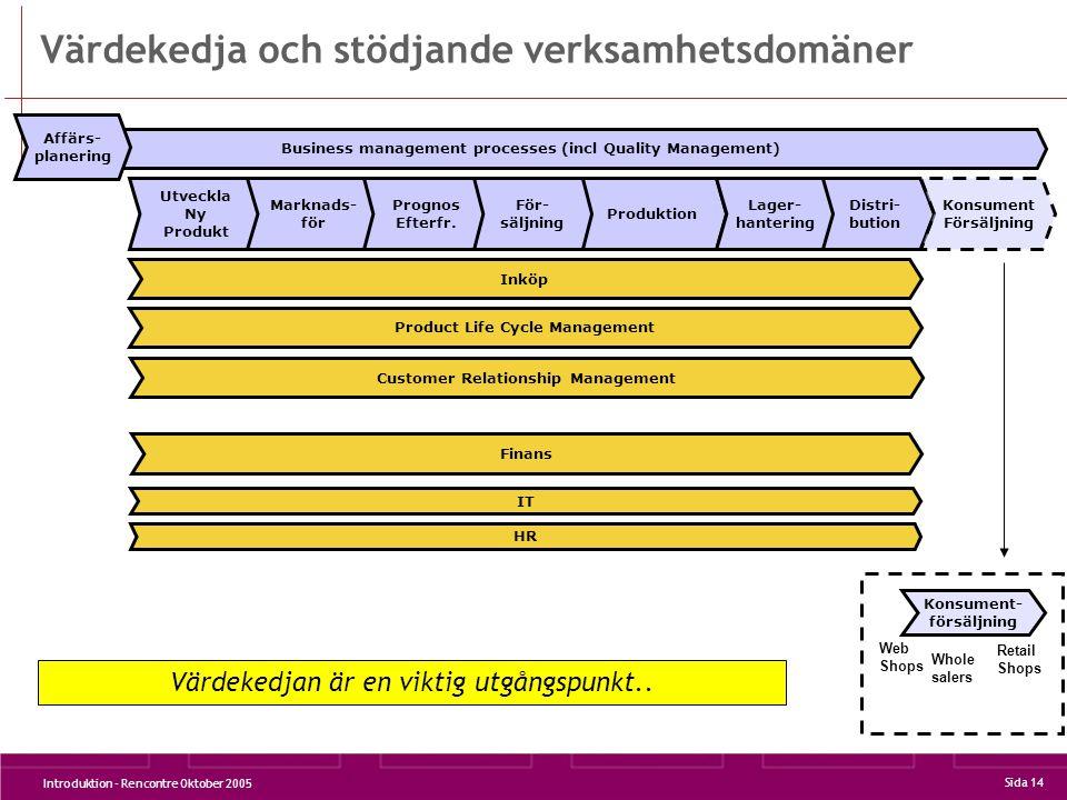 Introduktion - Rencontre Oktober 2005 Sida 14 Business management processes (incl Quality Management) Värdekedja och stödjande verksamhetsdomäner Utveckla Ny Produkt Marknads- för Produktion Affärs- planering Prognos Efterfr.