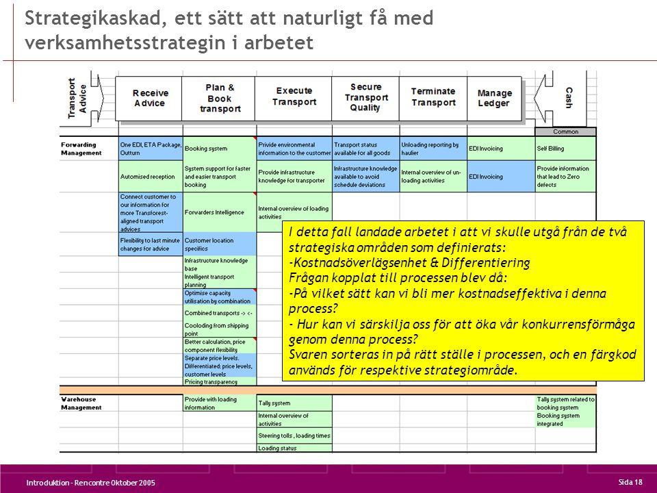 Introduktion - Rencontre Oktober 2005 Sida 18 Strategikaskad, ett sätt att naturligt få med verksamhetsstrategin i arbetet I detta fall landade arbetet i att vi skulle utgå från de två strategiska områden som definierats: -Kostnadsöverlägsenhet & Differentiering Frågan kopplat till processen blev då: -På vilket sätt kan vi bli mer kostnadseffektiva i denna process.
