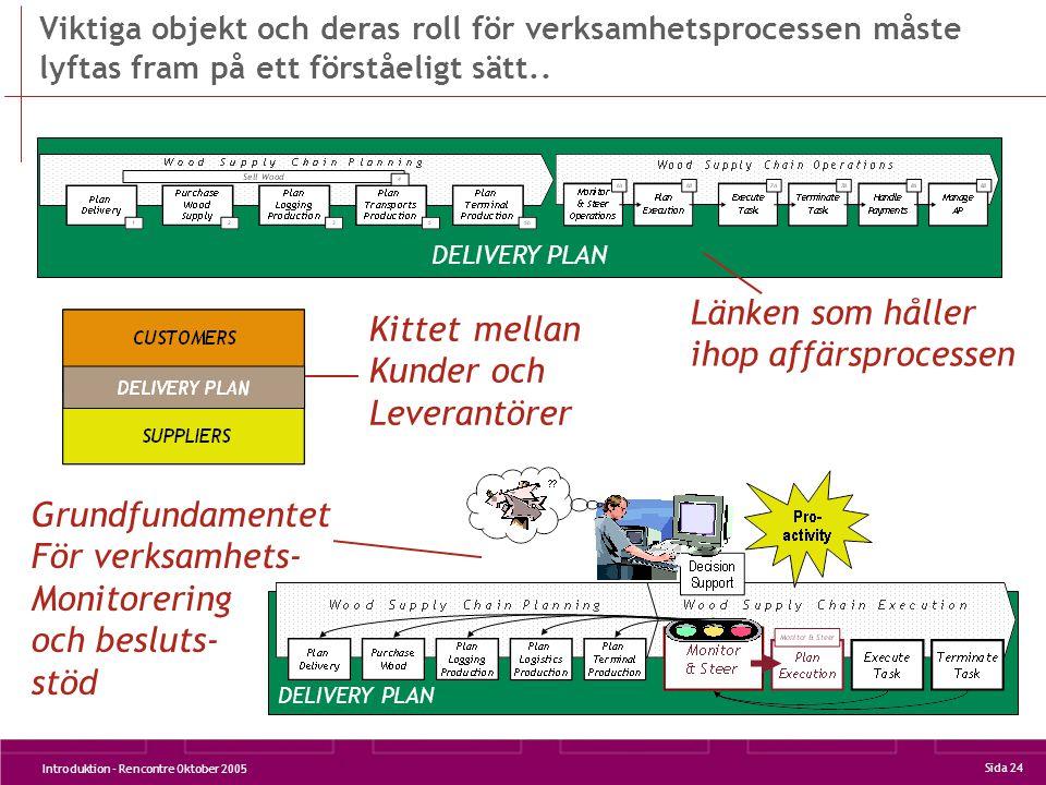 Introduktion - Rencontre Oktober 2005 Sida 24 DELIVERY PLAN Viktiga objekt och deras roll för verksamhetsprocessen måste lyftas fram på ett förståeligt sätt..