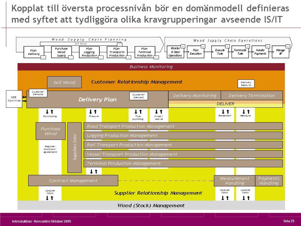 Introduktion - Rencontre Oktober 2005 Sida 25 Kopplat till översta processnivån bör en domänmodell definieras med syftet att tydliggöra olika kravgrupperingar avseende IS/IT