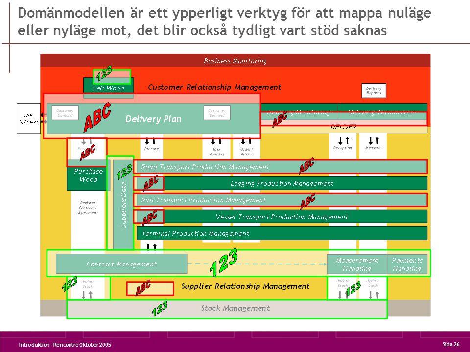 Introduktion - Rencontre Oktober 2005 Sida 26 Domänmodellen är ett ypperligt verktyg för att mappa nuläge eller nyläge mot, det blir också tydligt vart stöd saknas