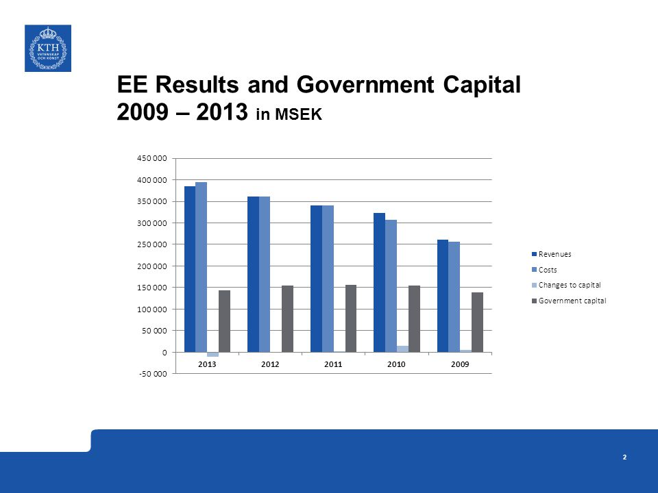 EE Results and Government Capital 2009 – 2013 in MSEK 2