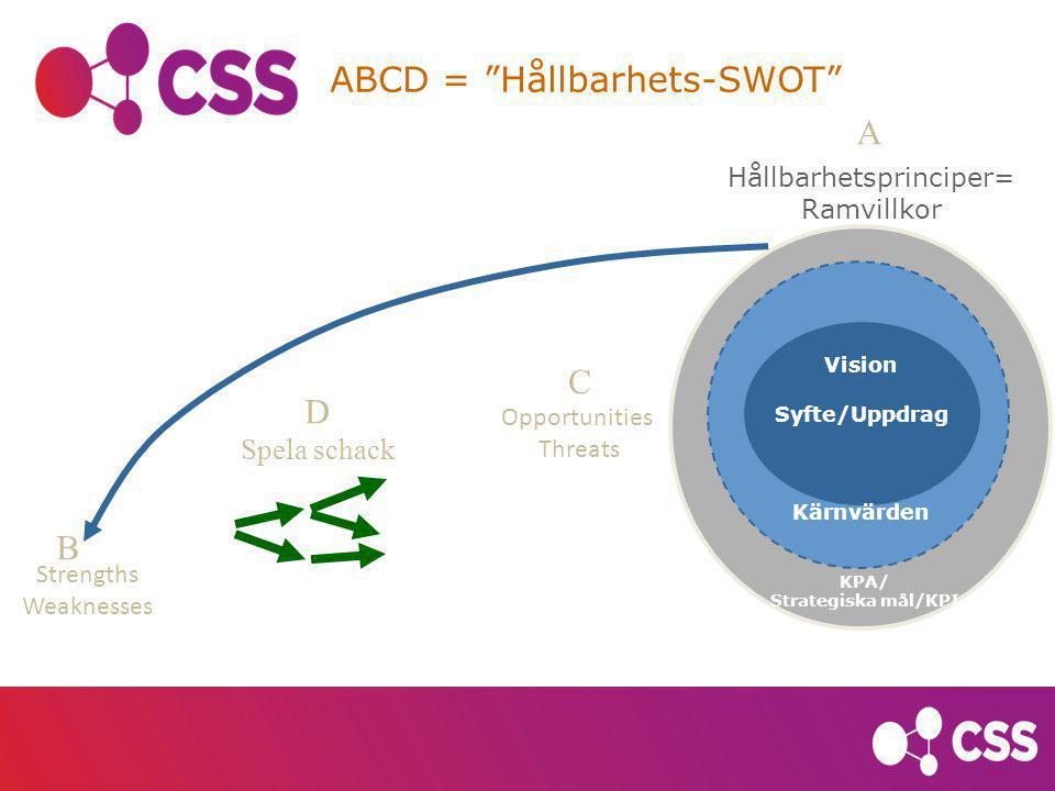 """Tid Vision Syfte/Uppdrag Kärnvärden KPA/ Strategiska mål/KPI Strengths Weaknesses Opportunities Threats ABCD = """"Hållbarhets-SWOT"""" Hållbarhetsprinciper"""