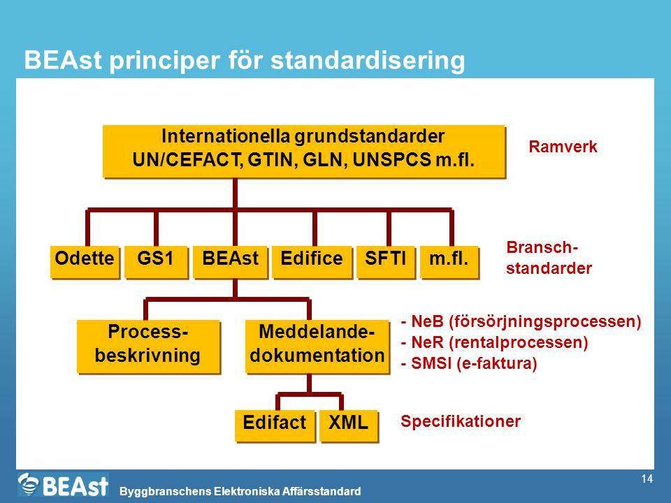 Byggbranschens Elektroniska Affärsstandard 14 BEAst principer för standardisering Internationella grundstandarder UN/CEFACT, GTIN, GLN, UNSPCS m.fl.