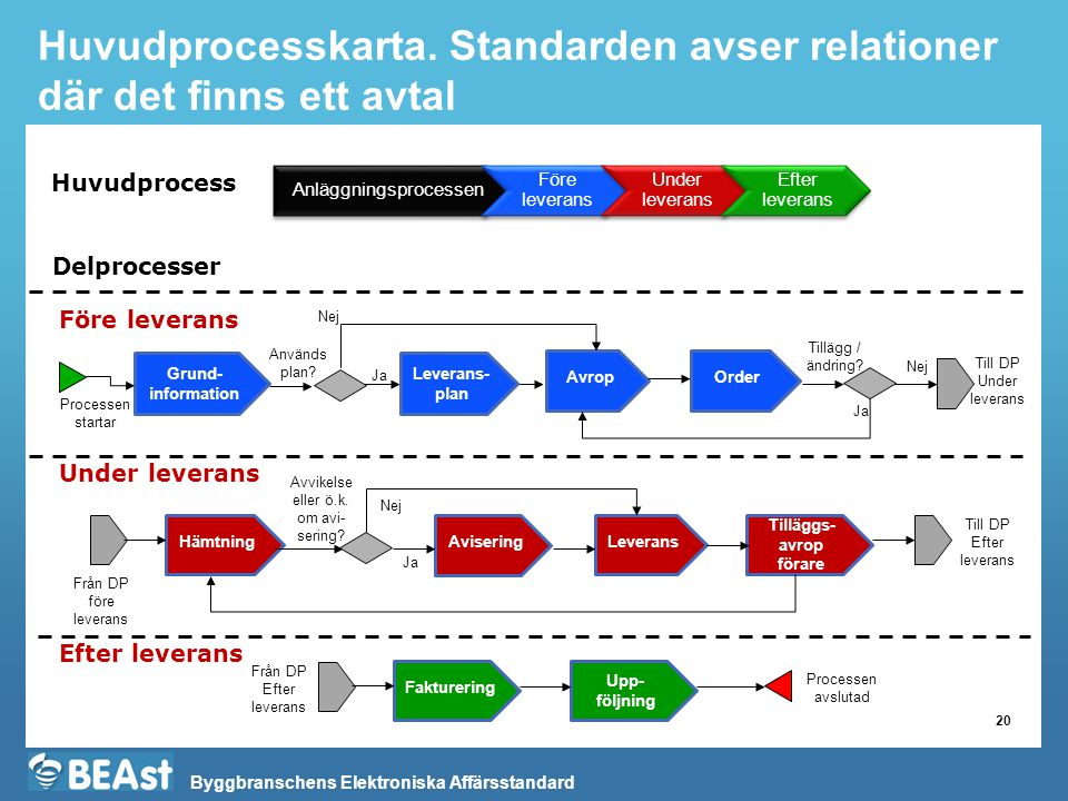 Byggbranschens Elektroniska Affärsstandard Huvudprocesskarta.