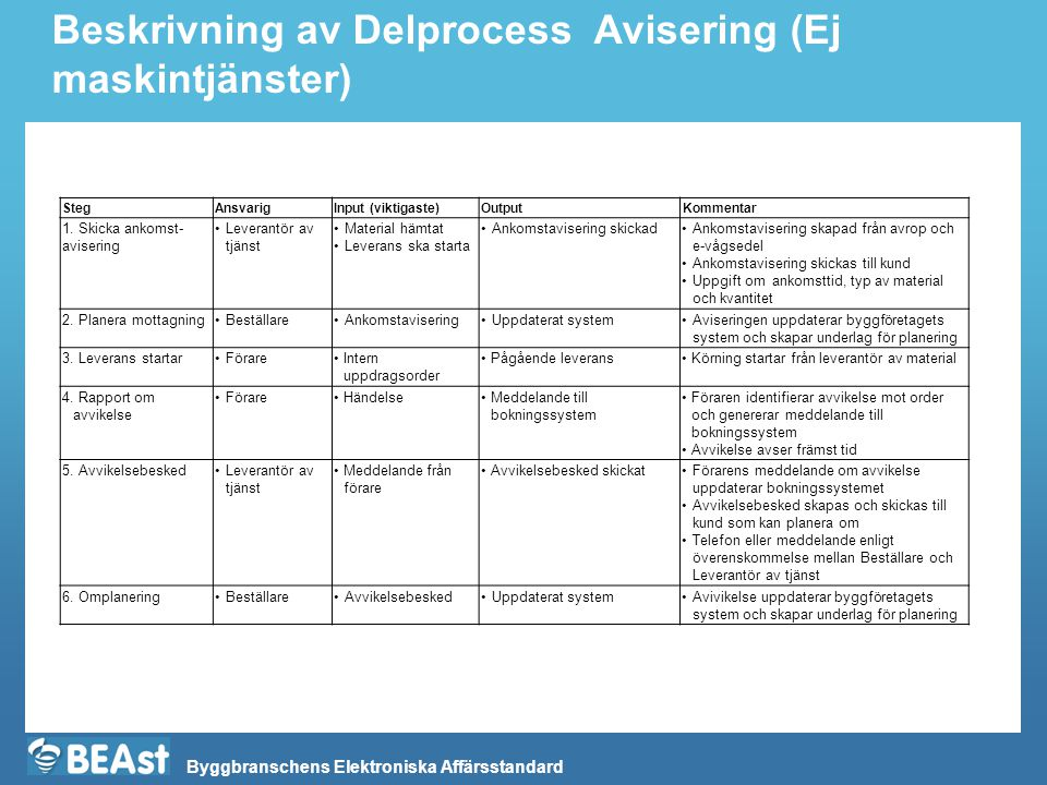 Byggbranschens Elektroniska Affärsstandard Delprocess: Under utförande av uppdrag, Leverans av vägt material, tjänster och tillägg 28 Beställare Leverantör Tjänst Förare 1.
