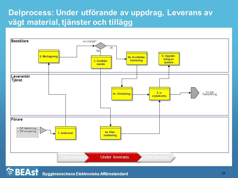 Byggbranschens Elektroniska Affärsstandard Beskrivning av Delprocess Leverans StegAnsvarigInput (viktigaste)OutputKommentar 1.