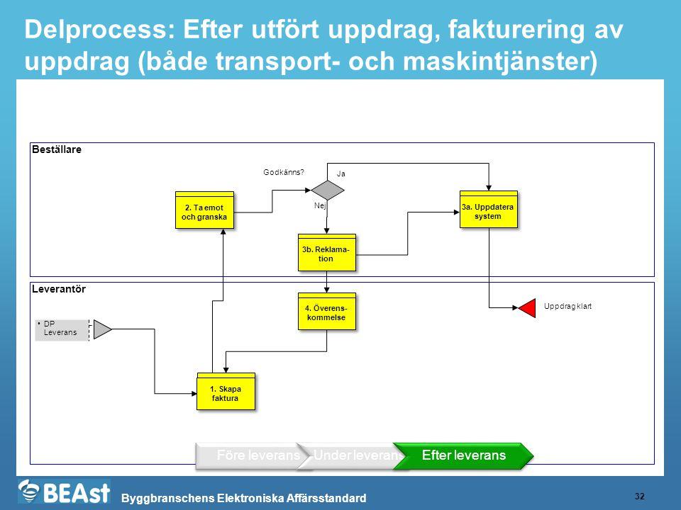 Byggbranschens Elektroniska Affärsstandard Beskrivning av Delprocess Fakturering StegAnsvarigInput (viktigaste)OutputKommentar 1.