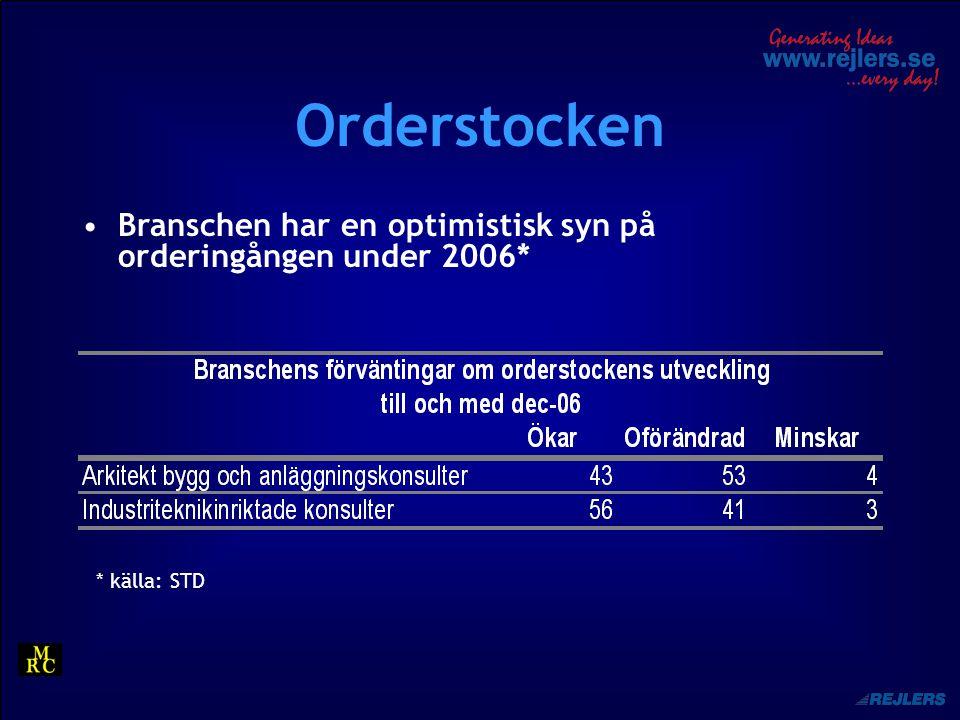 Orderstocken Branschen har en optimistisk syn på orderingången under 2006* * källa: STD